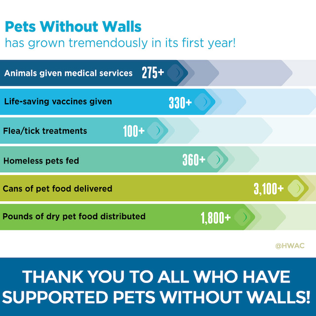 Pets Without Walls Program Successes